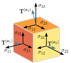 tensor-orde-2