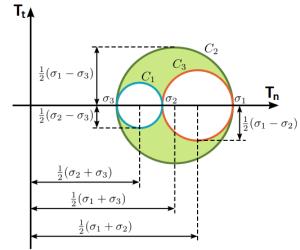 diagram-mohr