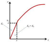 energi-deformasi-elastik