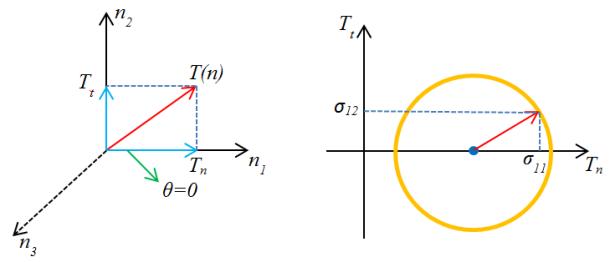 mohr-theta-0