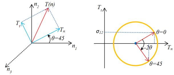 mohr-theta-45
