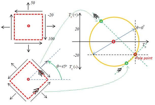 mohr-metode-2