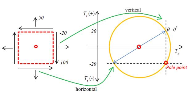pole-point