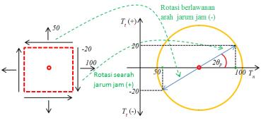 theta-orientation-angle