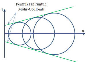 Mohr-Coulomb-2D
