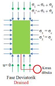CD-tegangan-fase-deviatorik
