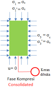 CD-tegangan-fase-kompresi