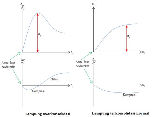 Tipikal hasil uji CD (Fase deviatorik)