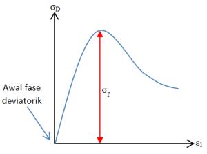 Tipikal hasil uji UU (Fase deviatorik)
