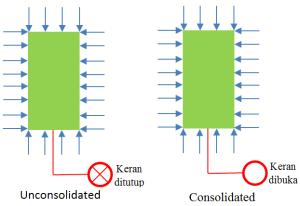 Benda uji saat fase pemberian tegangan isotrop