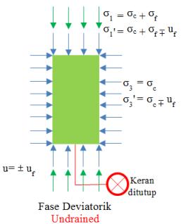 cu-tegangan-fase-deviatorik