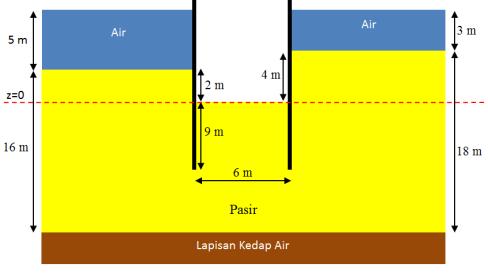 flownet-ex1-sheetpile