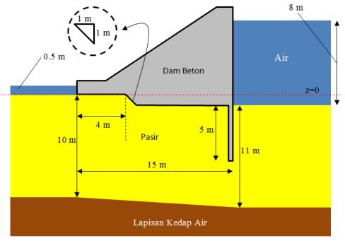 Contoh 1: Rembesan pada bendungan beton