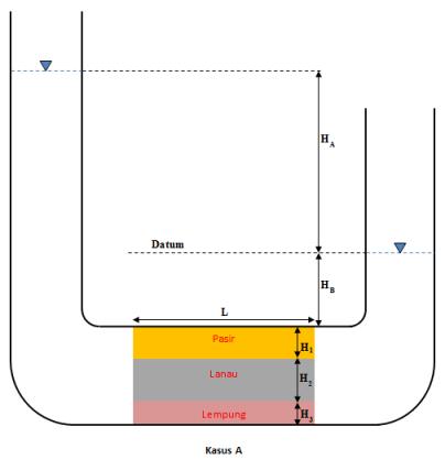 tanah-anisotrop-kasusA-tank