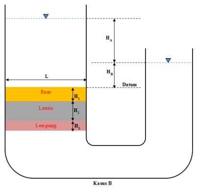 tanah-anisotrop-kasusB-tank