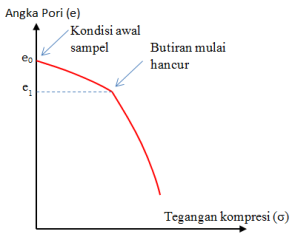 konsolidasi-kompresi-fase2