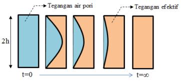 evolusi-tegangan-air-pori-uji-konsolidasi
