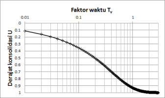 Faktor-waktu-vs-derajat-konsolidasi-log