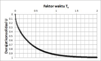 Faktor-waktu-vs-derajat-konsolidasi-norm