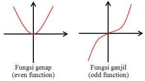 fungsi-ganjil-genap