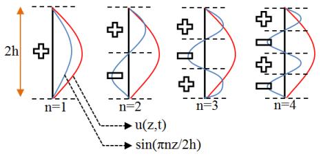 koefisien-fourier-integral-bn