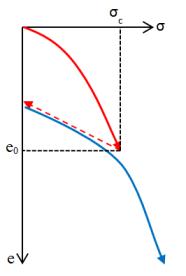 uji-konsolidasi-rekompresi