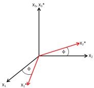 simetri-rotation