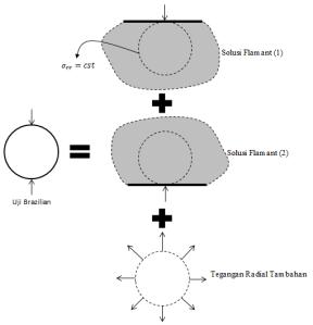 superposisi-solusi-flamant