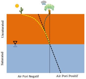 Profil-tegangan-air-pori