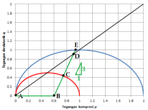 pq-compacted-triaksialcu