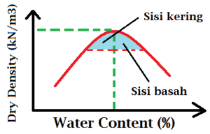 water-content-vs-dry-density-target