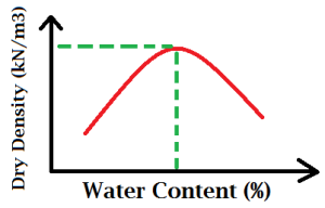 water-content-vs-dry-density